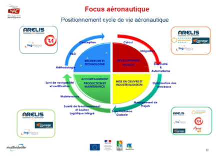 Focus_aeronautique