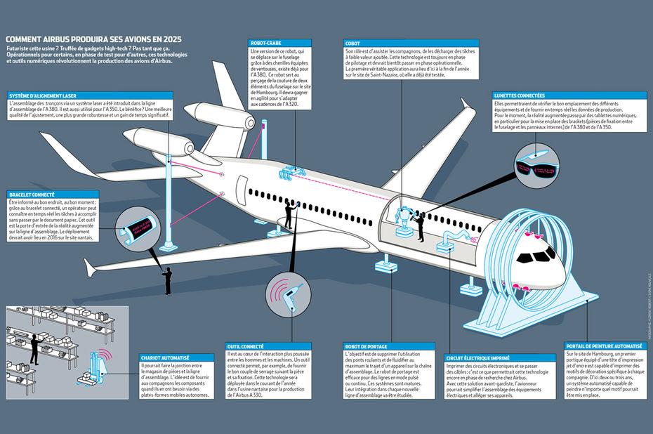 Infographie : comment Airbus produira ses avions en 2025
