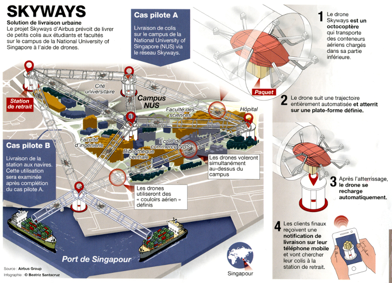 Airbus Helicopters : le projet Skyways à Singapour – Air&Cosmos