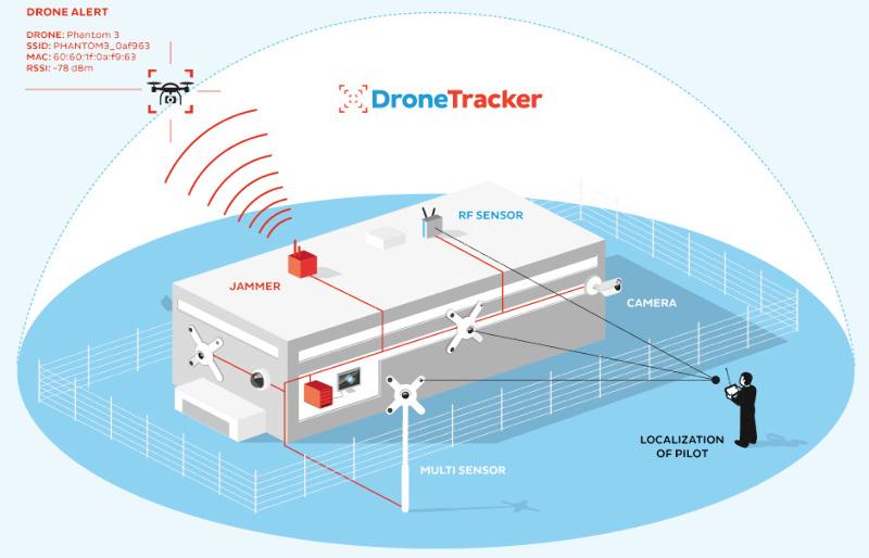Drones baladeurs : Airbus Defense & Space travaille aussi à une solution – Air&Cosmos