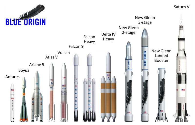 Le patron de Blue Origin présente sa « prochaine étape » – Air&Cosmos