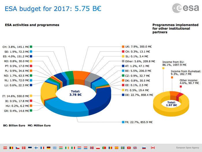 Le budget de l'ESA également en hausse – Air&Cosmos