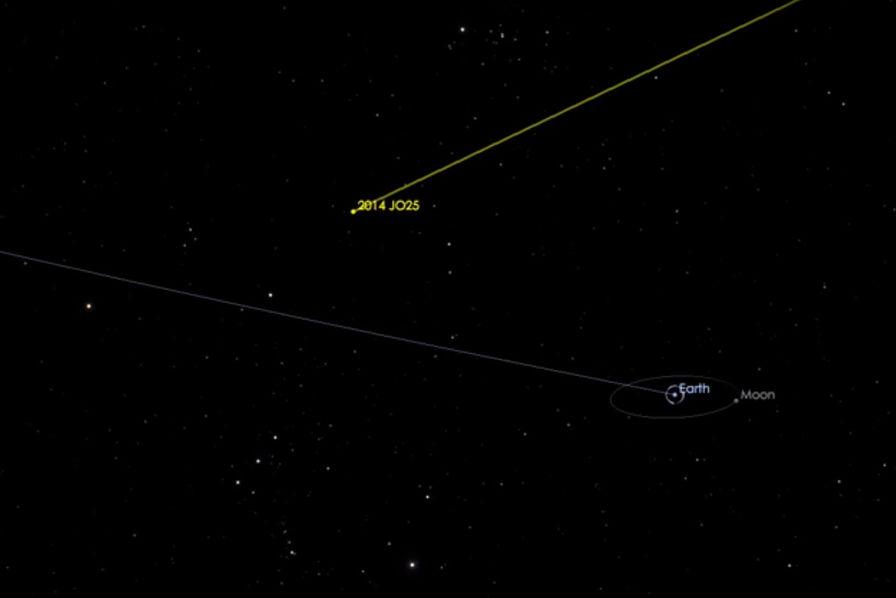 Cette nuit, l'astéroïde 2014-JO25 va «frôler» la Terre