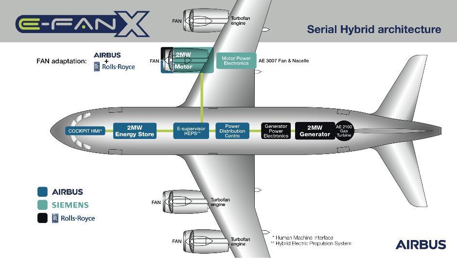 L'E-Fan X volera en 2020