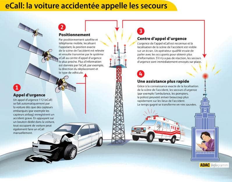 Galileo au service de la sécurité routière et… du 1er avril – Air&Cosmos