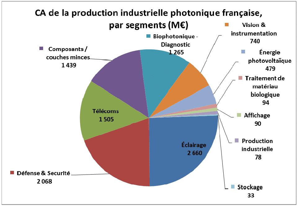 Étude sur le secteur de la photonique | Direction Générale des Entreprises (DGE)
