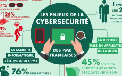 CYBERSECURITE : « 21 % des PME ont été victimes de cyberattaque en 2018 »