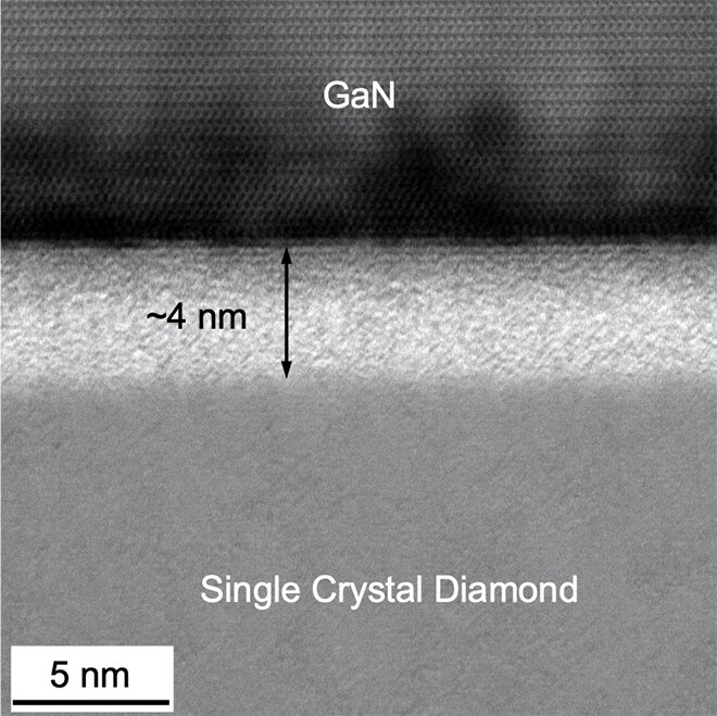 Room-temperature bonded interface improves cooling of gallium nitride devices