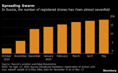 Defense Against Drone Swarms Emerges From Russian Lab