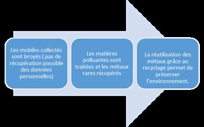 Thales Ymare et WEEECycling mettent en place un projet de développement durable